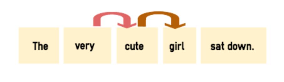 形容詞を修飾する副詞